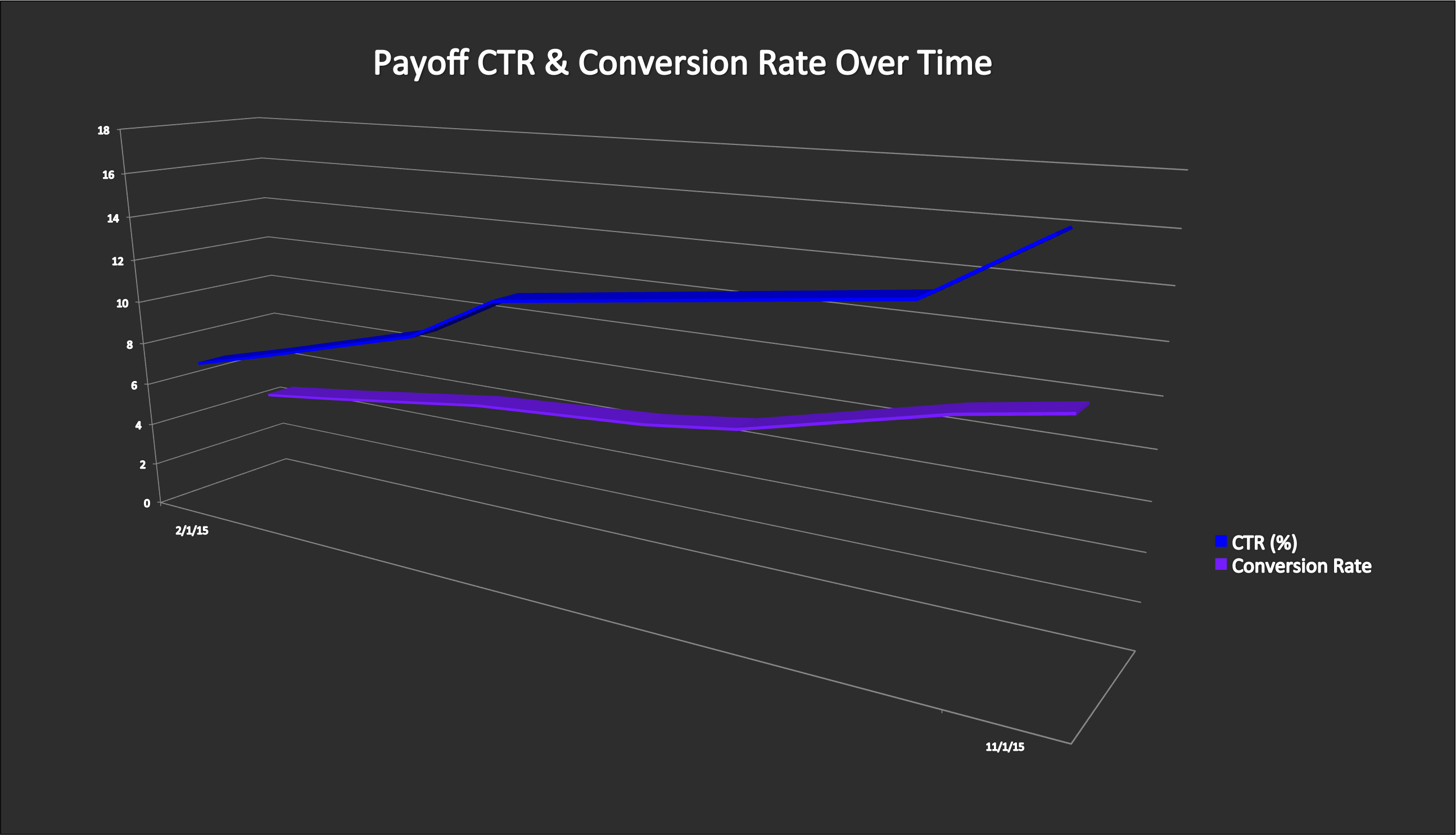 Payoff CTR & Conversion Rate over time