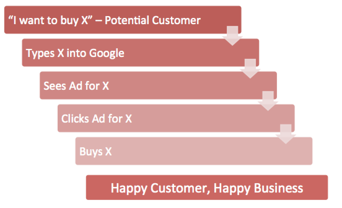 Adwords Purchase Flow