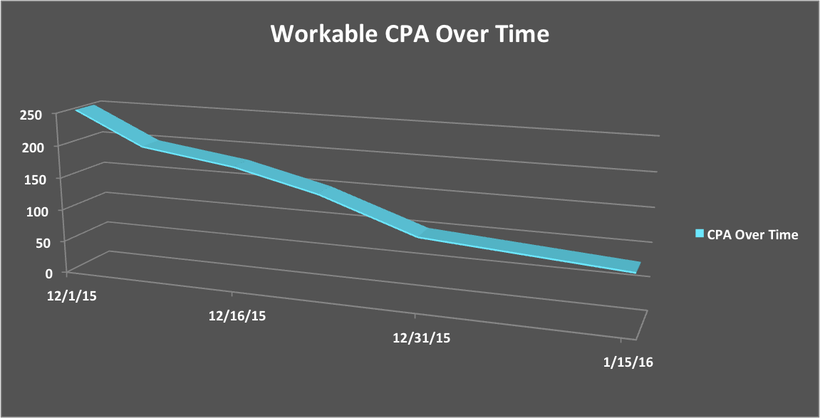 Workable CPA over time